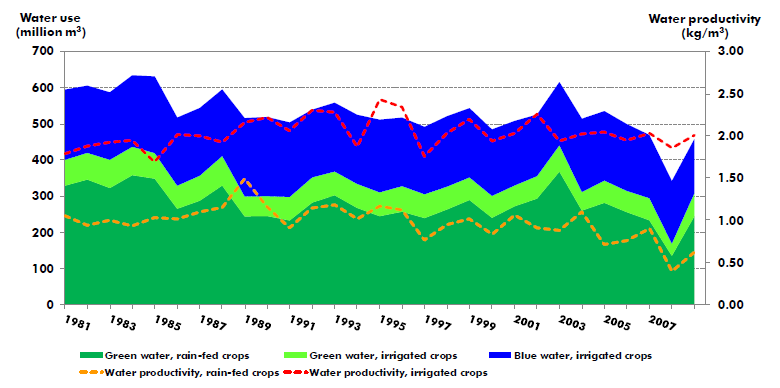 Green (rainfall) and blue (irrigation) water use for crop production in Cyprus during the past 29 years (1981-2009) and the water productivity of rain-fed and irrigated crops